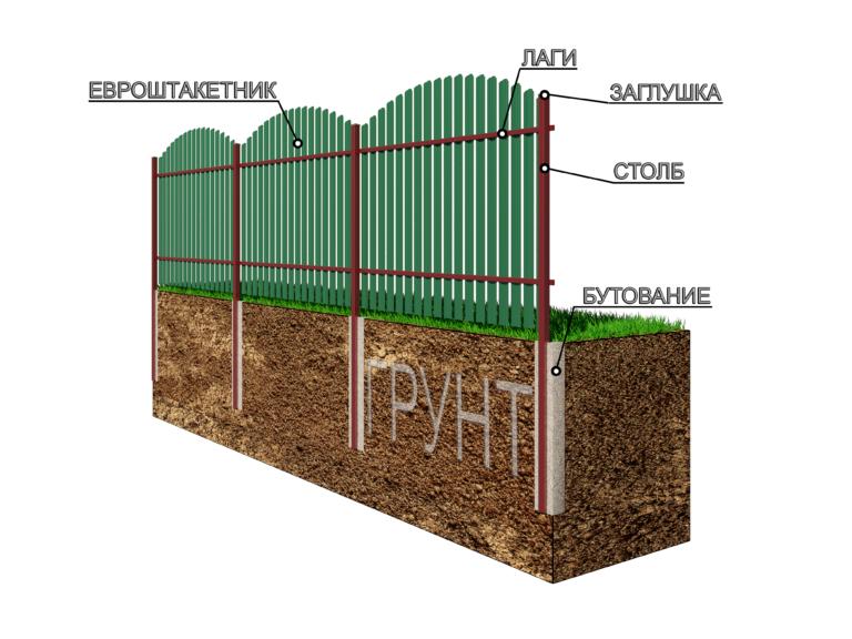 забор с установкой в Мытищах