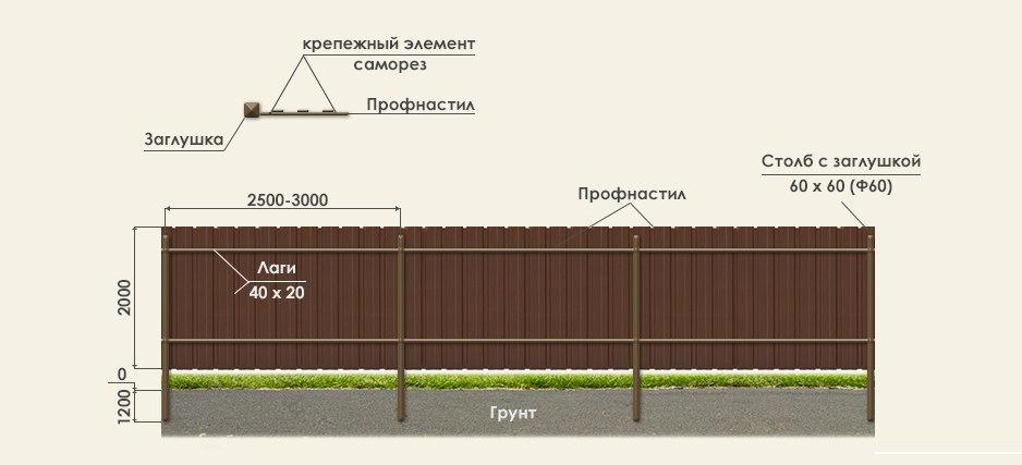 Забор из профлиста от производителя в Москве