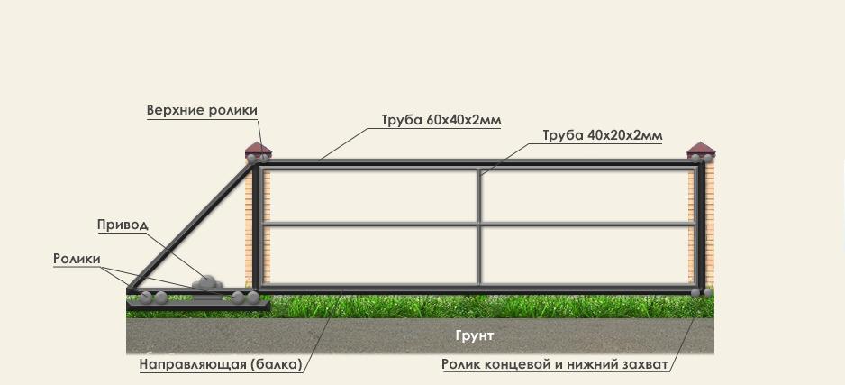 откатные ворота от компании ПАЛИСАДСТРОЙ